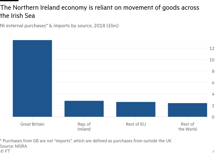 Column chart of NI external purchases* & imports by source, 2018 (£bn) showing The Northern Ireland economy is reliant on movement of goods across the Irish Sea
