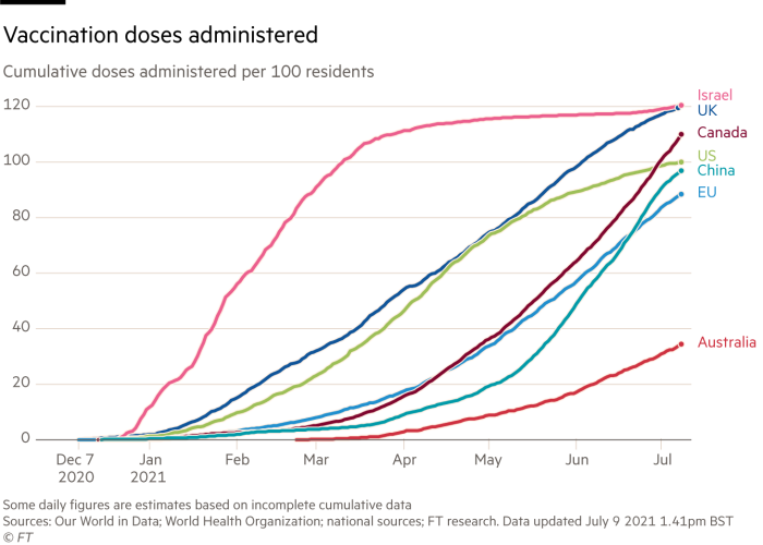 Vaccination doses administered, cumulative doses administered per 100 residents