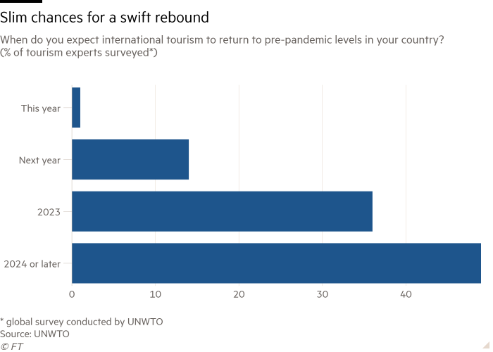 Bar graph: When do you expect the international tourism industry to return to pre-pandemic levels in your country? (Percentage of travel experts surveyed) shows that there is little chance of a rapid rebound