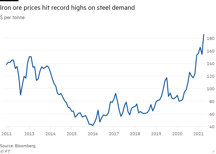 Iron ore prices on steel demand appear at record highs per ton chart