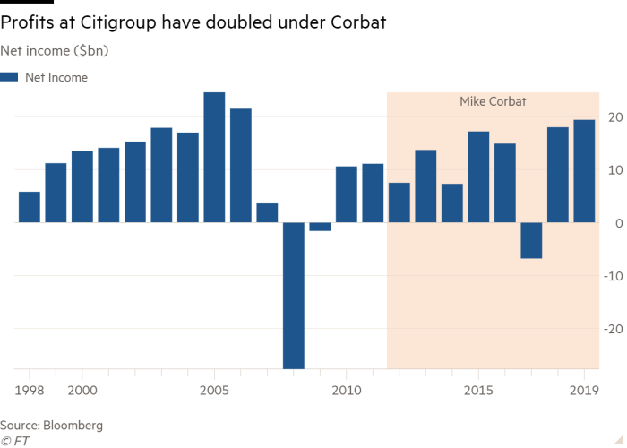 Column chart of Net income ($bn) showing Profits at Citigroup have doubled under Corbat
