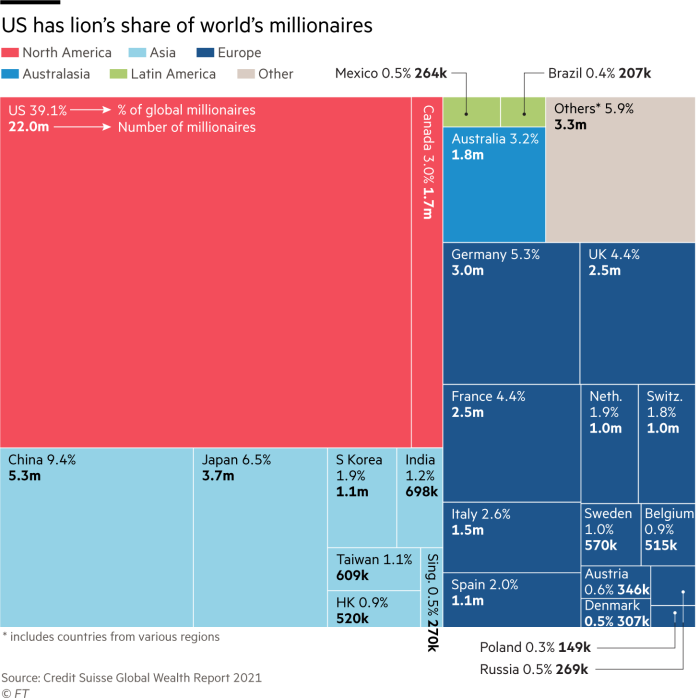 US has lion's share of world's millionaires. Chart showing number of millionaires and % of global total by country