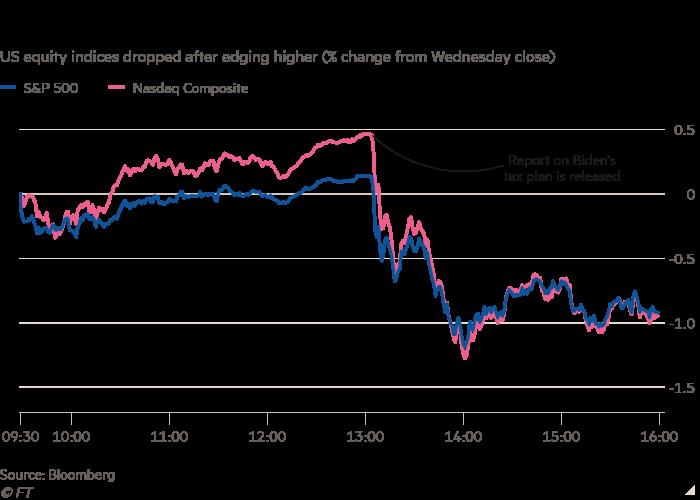 El gráfico de líneas de los índices bursátiles de EE. UU. Cayó después de subir ligeramente (% de cambio desde el cierre del miércoles) que muestra la caída de los mercados en el informe de impuestos sobre las ganancias de capital
