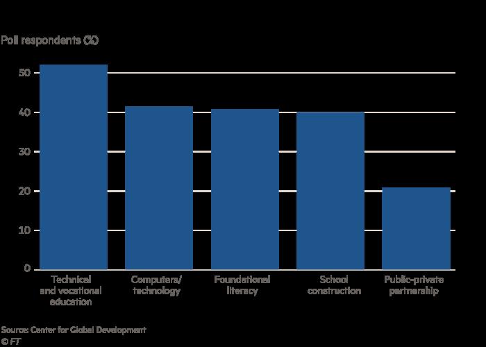 Graphique montrant les priorités des décideurs politiques dans les pays à revenu faible/intermédiaire