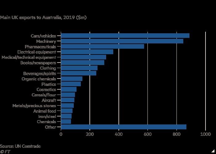 Il grafico a barre delle principali esportazioni del Regno Unito in Australia nel 2019 (milioni di dollari USA) mostra il commercio tra il Regno Unito e l'Australia