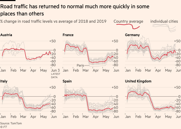 Chart showing that road traffic remains well down on normal levels in the UK and Spain, but has recovered in Austria and Germany, and is trending upwards in France and Italy