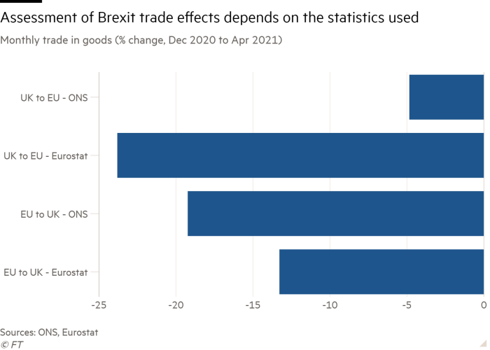 The monthly bar chart of trade in goods (percentage change, December 2020 to April 2021) shows that the assessment of the impact of Brexit on trade depends on the statistics used