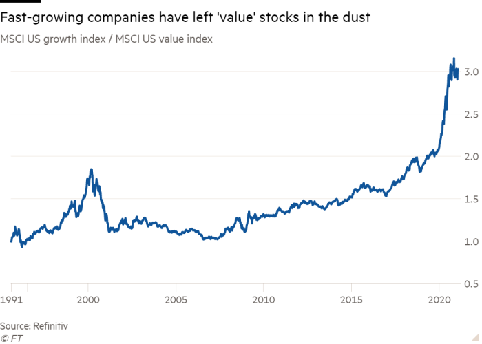 Line chart of MSCI US growth index / MSCI US value index showing Fast-growing companies  have left 'value' stocks in the dust