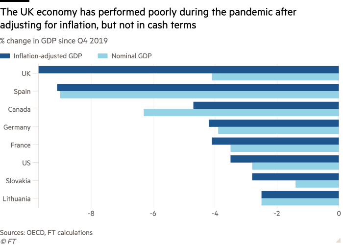 Bar chart of % change in GDP since Q4 2019 showing The UK economy has performed poorly during the pandemic after adjusting for inflation, but not in cash terms