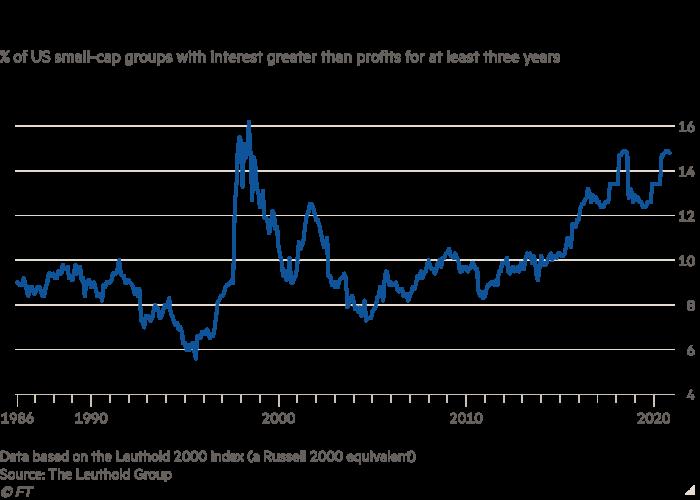 نمودار خطی از سرمایه های کوچک در ایالات متحده با سود بالاتر از سود حداقل برای مدت سه سال ، نشان دهنده حمله شرکت زامبی