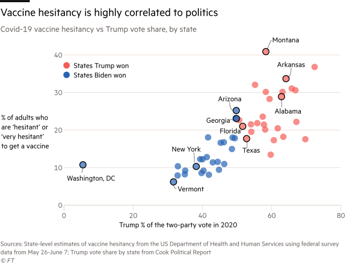 scatter plot correlation between Trump's share of votes in 2020 and reluctance to get vaccinated, at the state level.  says Trump won a higher percentage of adults say they were