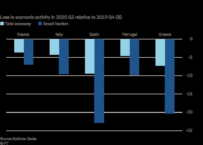 Gráfico de barras que muestra la pérdida de actividad económica en el tercer trimestre de 2020 en comparación con el cuarto trimestre de 2019 (%) para países mediterráneos europeos seleccionados