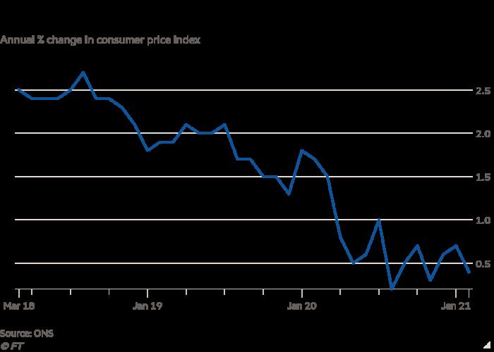 Gráfico de líneas del% anual de cambio en el índice de precios al consumidor que muestra que la inflación del Reino Unido se desaceleró inesperadamente en febrero