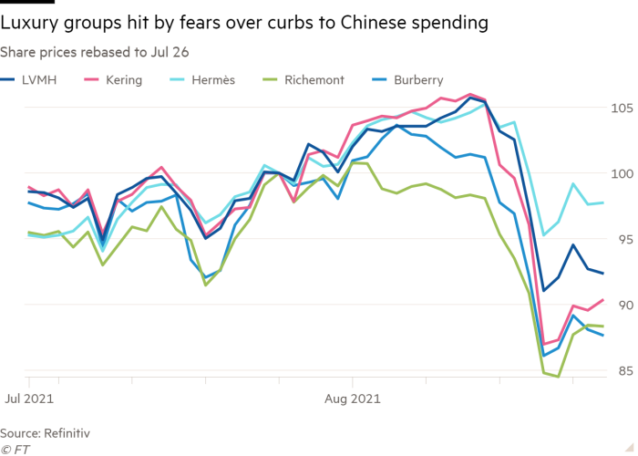 Chart showing share prices of luxury goods groups
