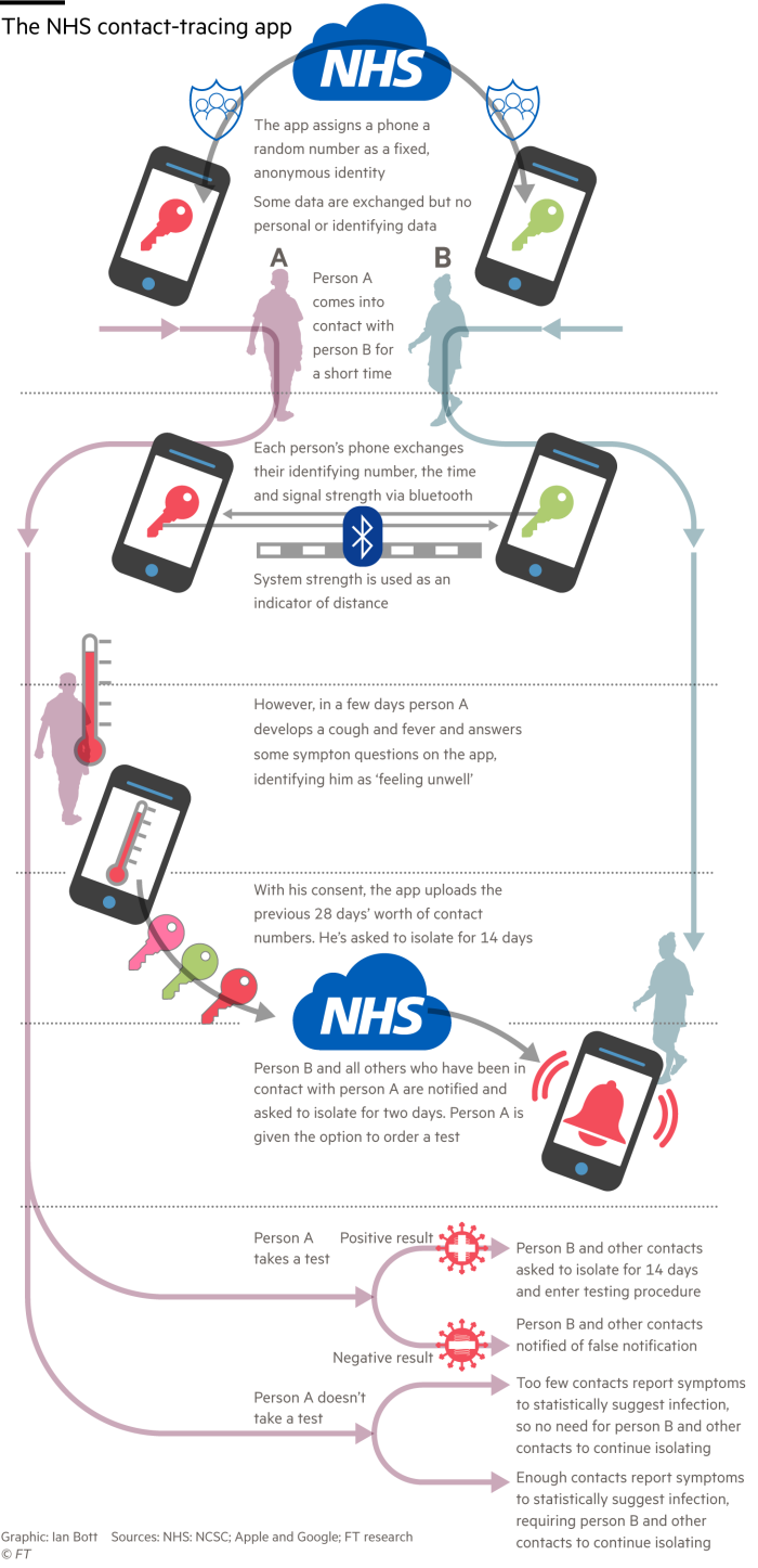 Information graphic explaining how the National Health Service contact-tracing app works