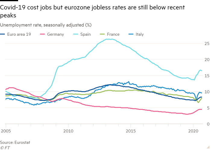 Line chart of Unemployment rate, seasonally adjusted (%) showing Covid-19 cost jobs but eurozone jobless rates are still below recent peaks