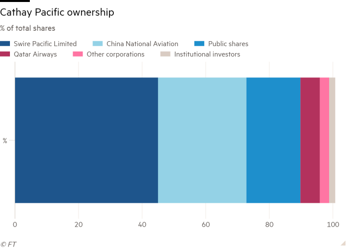 Bar chart of % of total shares showing Cathay Pacific ownership
