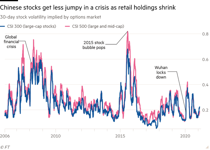 Line chart of 30-day stock volatility implied by options market showing Chinese stocks get less jumpy in a crisis as retail holdings shrink