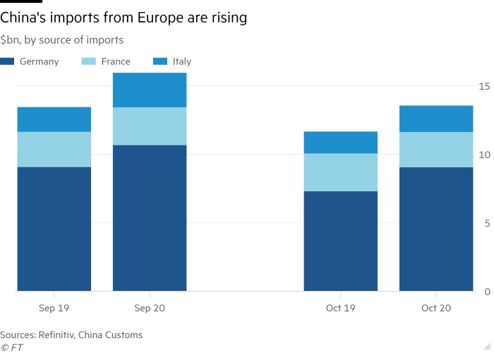 Column chart of $bn, by source of imports showing China's imports from Europe are rising