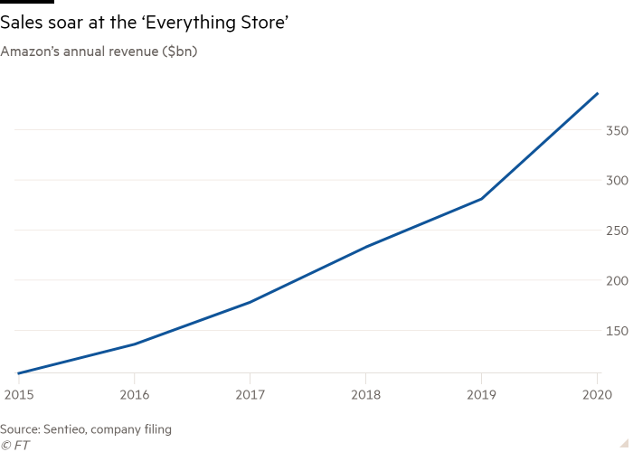 Line chart of Amazon annual revenue ($bn) showing Sales soar at the 'Everything Store'