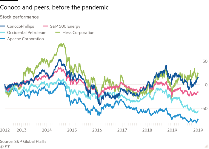 Line chart of Stock performance showing Conoco and peers, before the pandemic