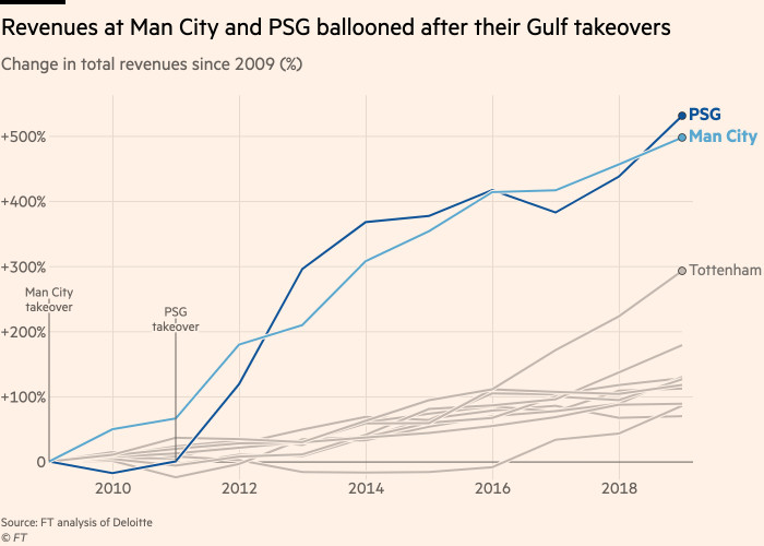 Chart showing Man City and PSG's total revenues shot upwards after each was taken over