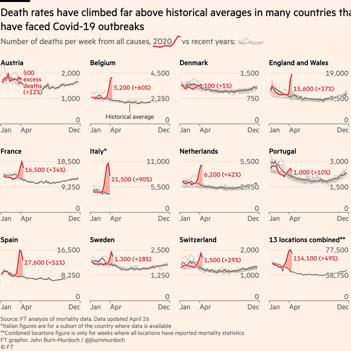 Global Coronavirus Death Toll Could Be 60 Higher Than Reported Free To Read Financial Times