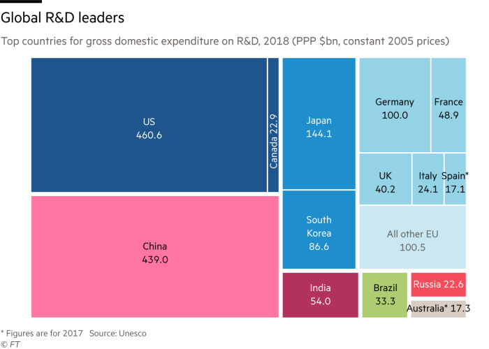 Chart of global R&D leaders showing how much is spent on R&D by the top 15 countries for gross domestic expenditure on R&D. The US leads the way on 460.6 billion dollars at constant 2005 prices, but China has nearly caught up at 439 billion dollars.
