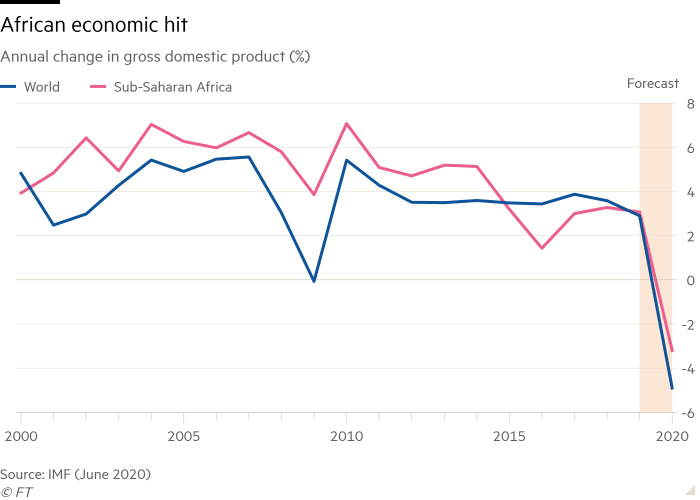 Line chart of Annual change in gross domestic product (%) showing African economic hit
