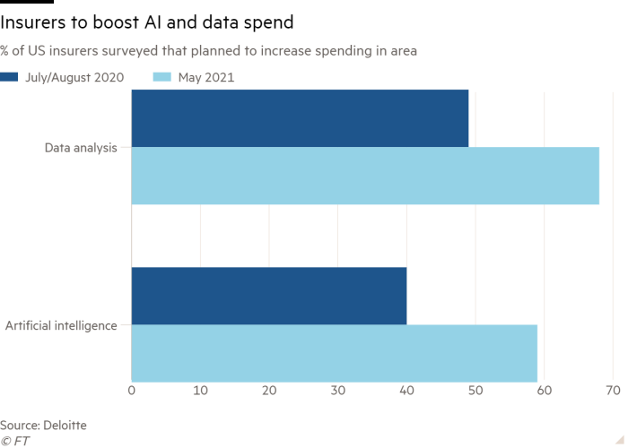 Bar chart of % of US insurers surveyed that planned to increase spending in area showing insurers to boost AI and data spend