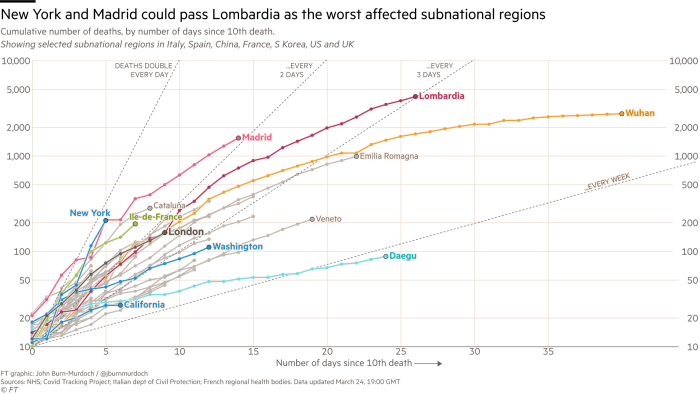 Chart showing that New York and Madrid are on course to pass Lombardia as the worst-affected subnational regions of the world as measured by deaths from Covid-19. Both have had more deaths than Lombardia did at the same stage, which in turn has seen a more deadly outbreak than Wuhan.