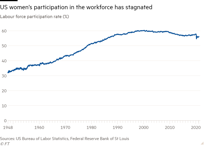 Line chart of Labour force participation rate (%) showing US women's participation in the workforce has stagnated