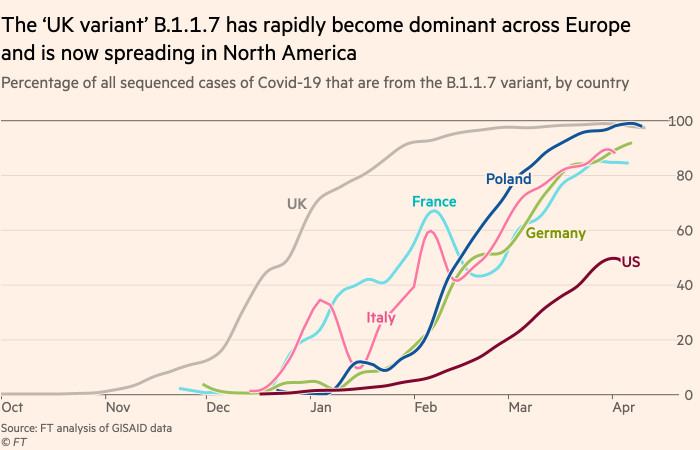 Chart showing that the 'UK variant' B.1.1.7 has rapidly become dominant across Europe and is now spreading in North America