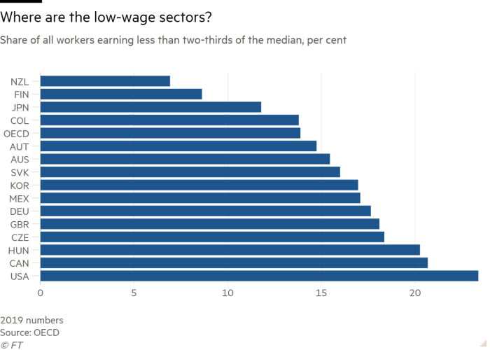 Chart showing the share of workers earning less than two-thirds of the median