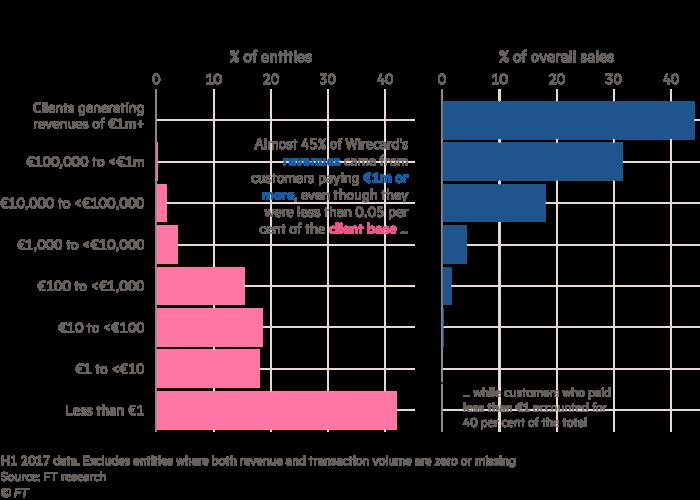 Chart showing Wirecard's customer imbalance