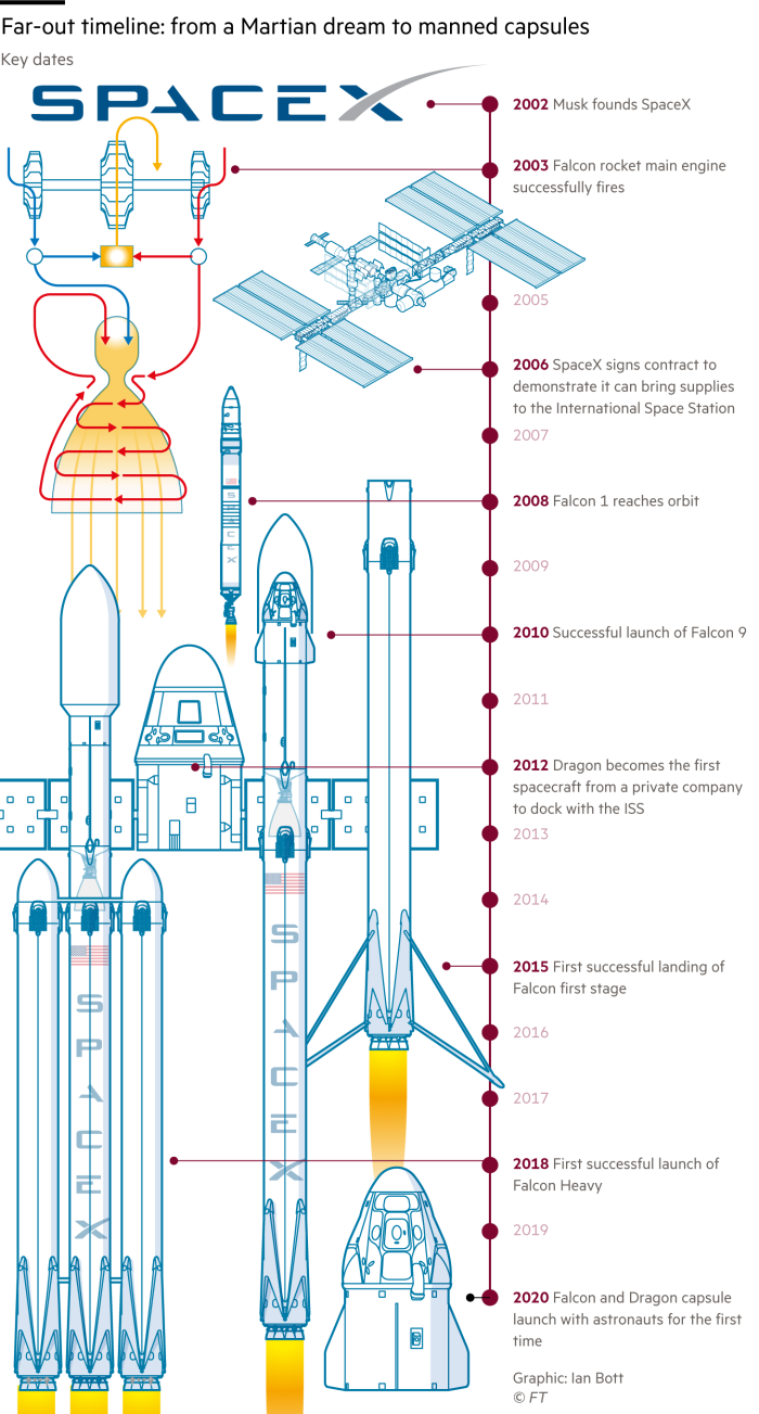 Graphical timeline showing milestones in the history of SpaceX