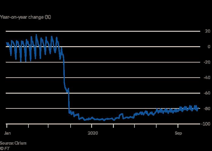 Transatlantic capacity has plummetted in 2020