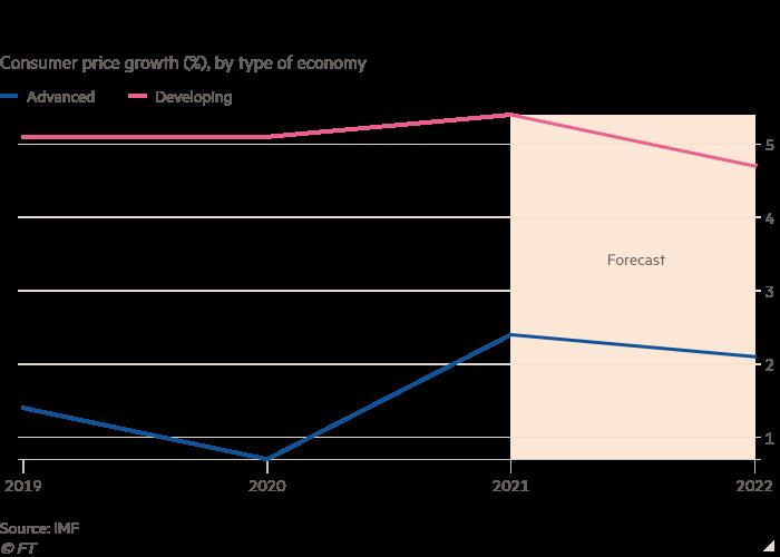 Grafico a linee della crescita dei prezzi al consumo (%), per tipo di economia che mostra che il FMI si aspetta che l'inflazione diminuisca
