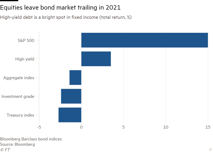 The bar chart of high-yield bonds is a bright spot for fixed income (total return, %), showing that stocks are lagging behind the bond market in 2021