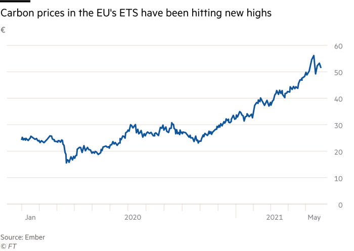 Line chart showing that carbon prices in the EU's ETS have been hitting new highs