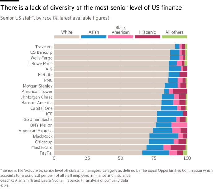 Chart showing how the majority of staff at senior level in US finance are white. With data for 20 financial services companies, Asians are next best represented, followed by Black/African American and Hispanic.