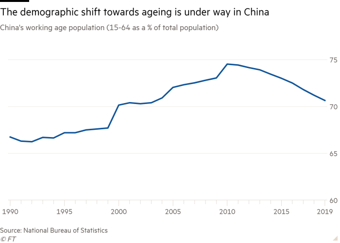 Line chart of China's working age population (15-64 as a % of total population) showing The demographic shift towards ageing is under way in China