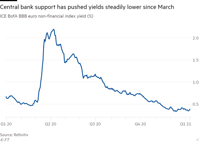 Line chart of ICE BofA BBB euro non-financial index yield (%) showing Central bank support has pushed yields steadily lower since March