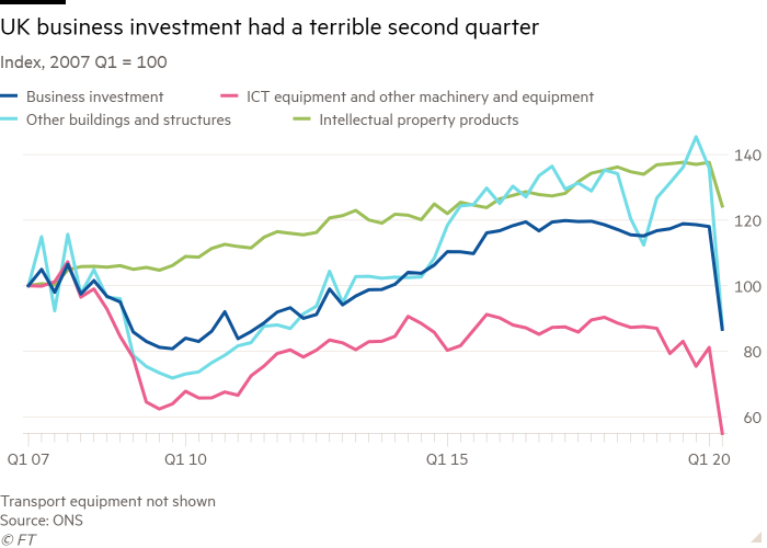 Line chart of Index, 2007 Q1 = 100 showing UK business investment had a terrible second quarter