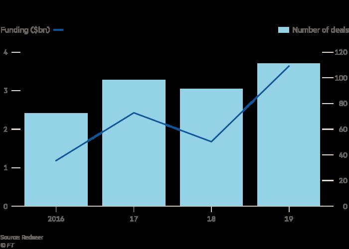 India's fintech sector has grown since 2016