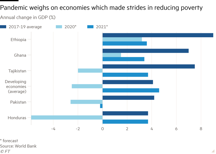 Bar chart of annual GDP change (%) showing that the pandemic is weighing on economies that have made progress in reducing poverty