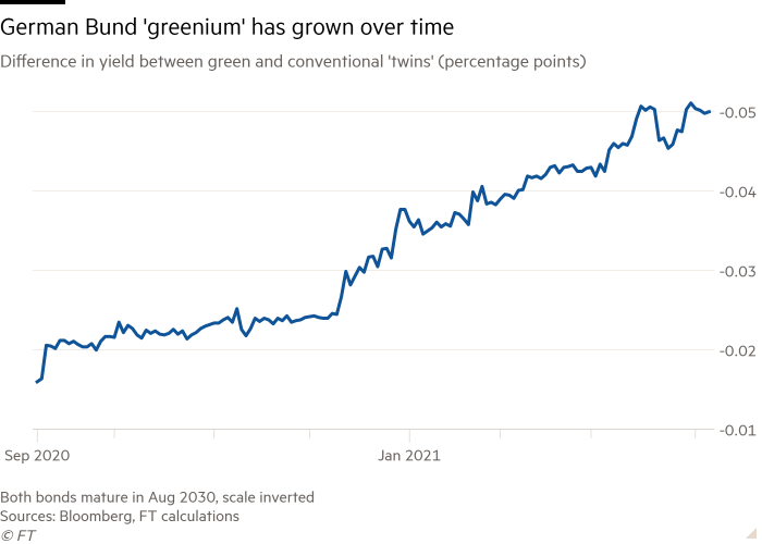 Line chart of Difference in yield between green and conventional 'twins' (percentage points) showing German Bund 'greenium' has grown over time