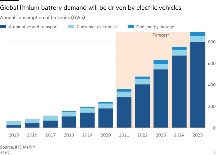 Column chart of annual consumption of batteries (GWh) showing global lithium battery demand will be driven by electric vehicles