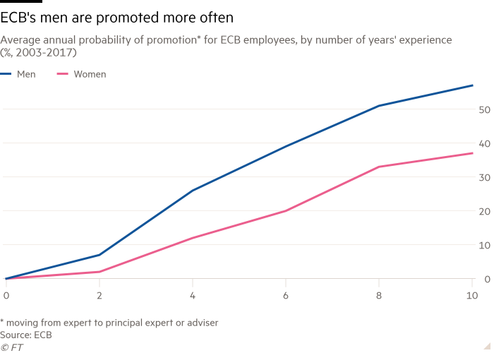 Chart showing male staff at the ECB are promoted more often than female staff
