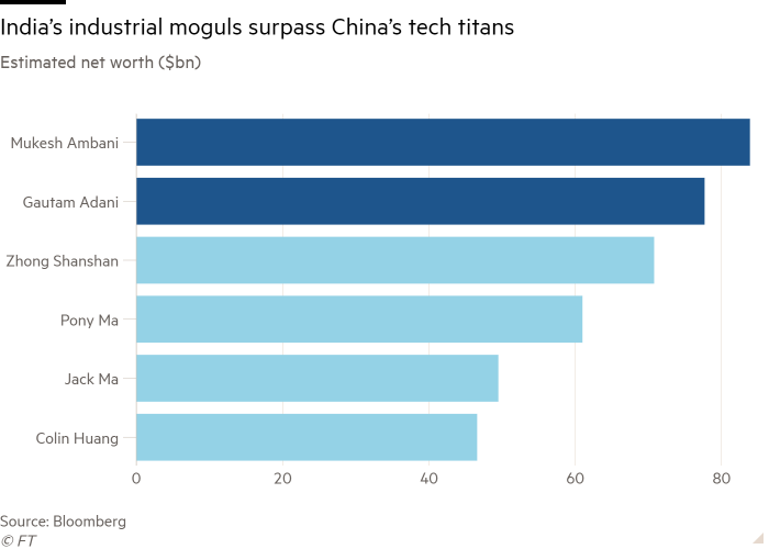 The bar chart of estimated net worth (US$ billion) shows that Indian industrial giants surpassed Chinese tech giants